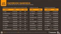 Số người Việt sử dụng mạng xã hội đứng thứ 7 thế giới