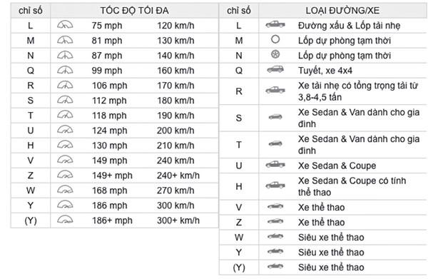 Tìm hiểu thông tin về lốp xe khi chọn mua - 7