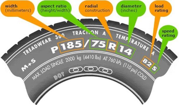 Tìm hiểu thông tin về lốp xe khi chọn mua - 1